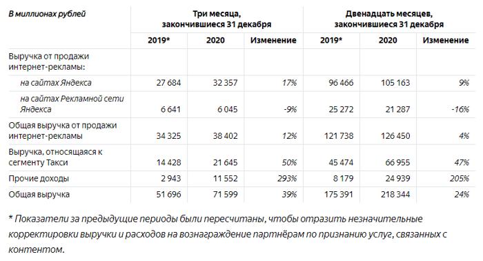 деньги Яндекса