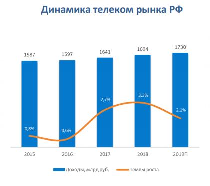 2019 телеком 2
