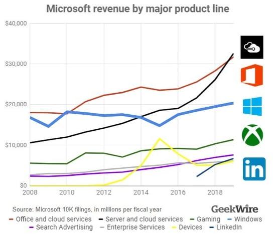 Micro revenue