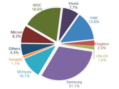 SSD pie bytes