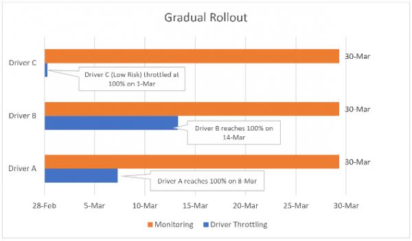 gradual micro
