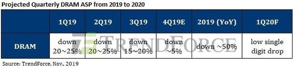 DRAM prediction