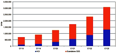 SDS graph