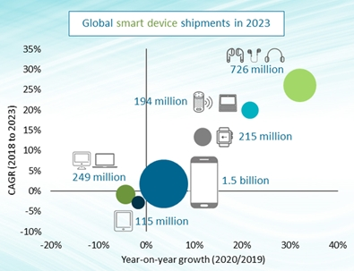 smart graph