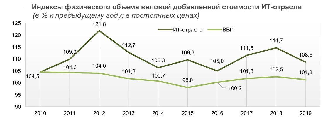 Аналитики ВШЭ опубликовали прогноз о развитии российской ИТ-отрасли в ближайшие годы