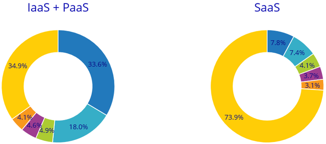 IDC: мировой рынок публичных облачных сервисов в 2019 году вырос на четверть