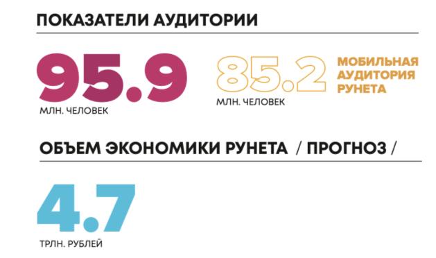 РАЭК подвёл итоги Рунета за год