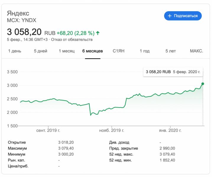 Акции «Яндекса» вочередной раз превысили исторический максимум