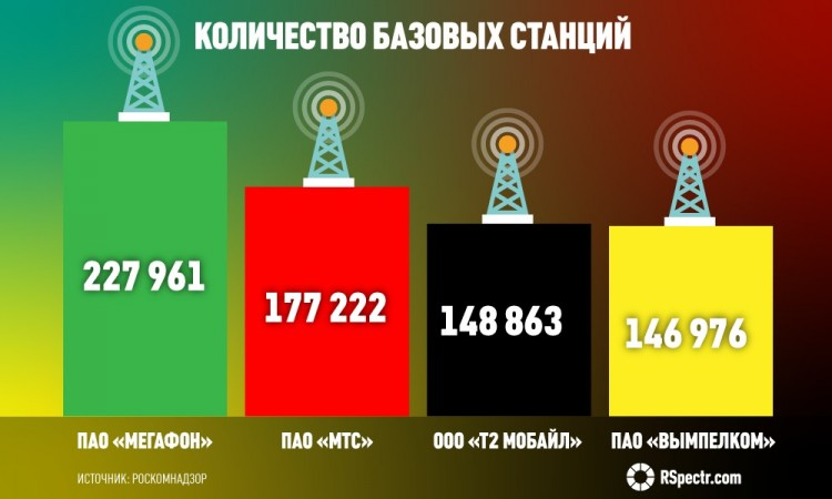 Операторы «большой четверки» с начала года увеличили количество РЭС на 1,2%