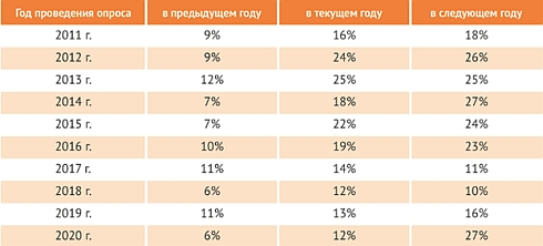 Российскике разработчики ПО получают куда меньше инвестиций, чем хотели бы