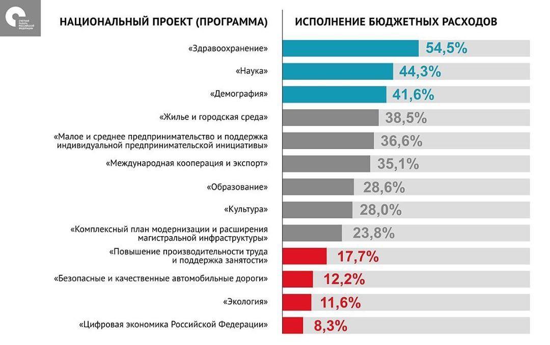 Счётная палата: «цифровая экономика» исполняет бюджет хуже всех нацпрограмм России