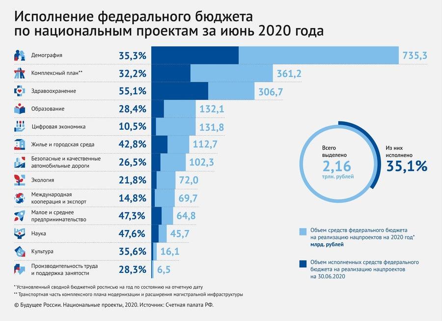 Исполнение бюджета по «Цифровой экономике» в 2020 г. худшее среди всех нацпроектов