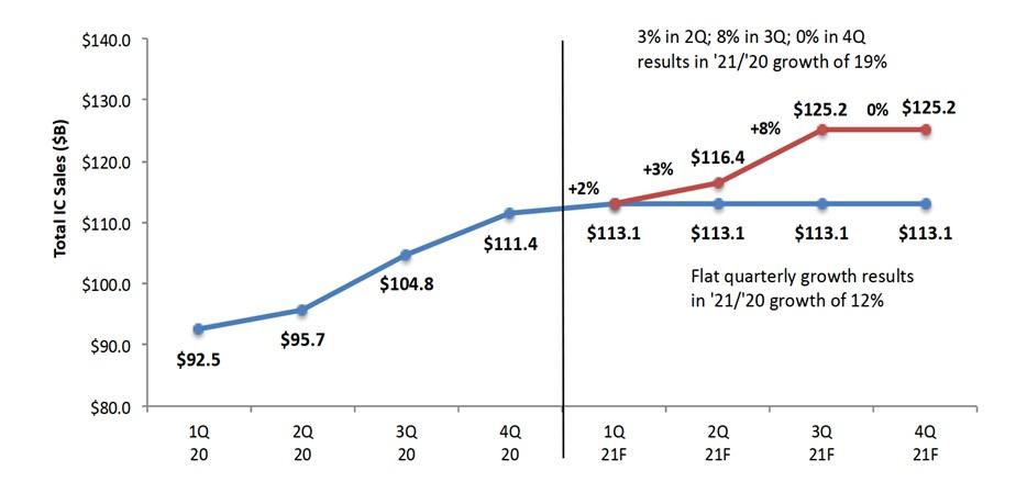 Рынок полупроводников вырастет в 2021 г. больше, чем ожидалось