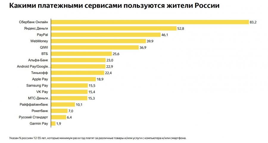 Mediascope провёл исследование интернет-платежей россиян