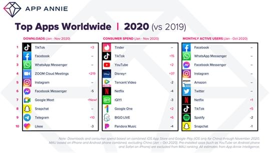 App Annie: расходы намобильные приложения иигры установили рекорд в$112 млрд