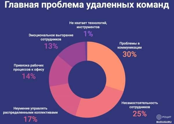 РОЦИТ: к 2020 году в России20% сотрудников будут работать удаленно
