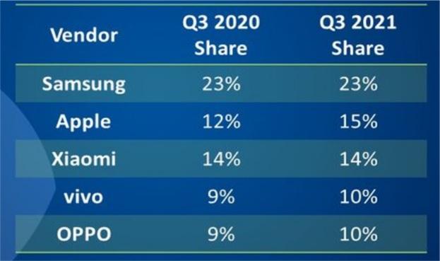 Мировой рынок смартфонов вернулся к снижению