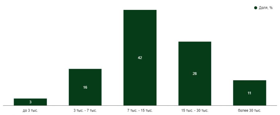 J'son & Partners Consulting: столичному рынку смартфонов больше некуда расти