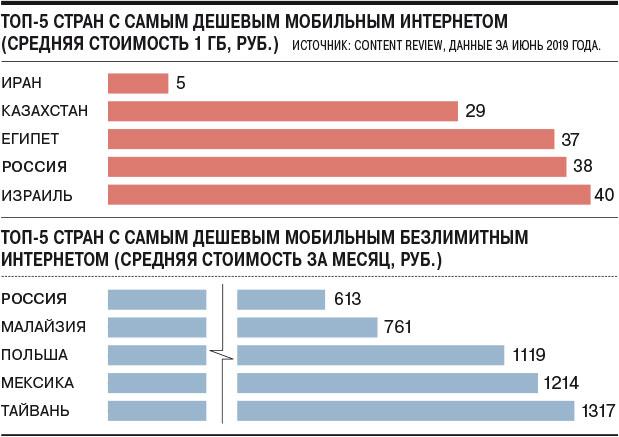 Россия вошла впятёрку стран ссамым дешевым мобильным интернетом