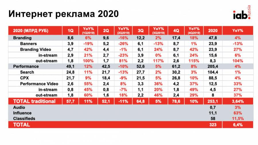 IAB Russia: рынок digital-рекламы вырос на6,4% в2020 году