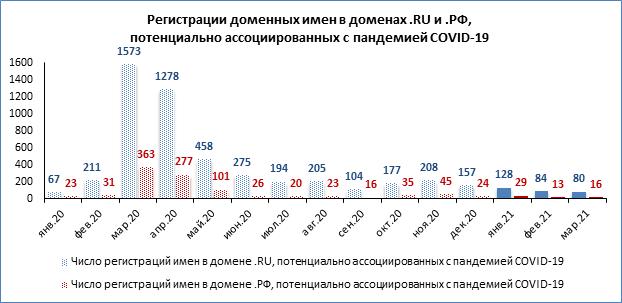 За март в доменах .RU и .РФ было зарегистрировано 96 доменных имен, связанных с COVID-19