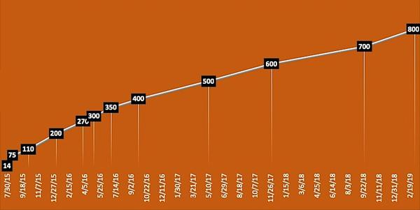 Microsoft прошла 80% пути до цели установки Windows 10 на миллиард устройств