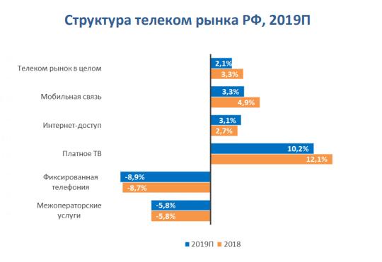 «ТМТ Консалтинг»: российский рынок телекоммуникаций замедлил рост