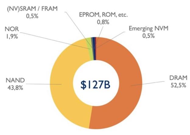 Рынки DRAM и NAND будут расти до 2026 г. с небольшим откатом в 2023 г.