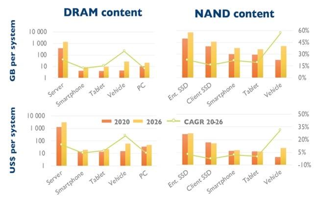 Перспективы мирового рынка компьютерной памяти до 2026 года