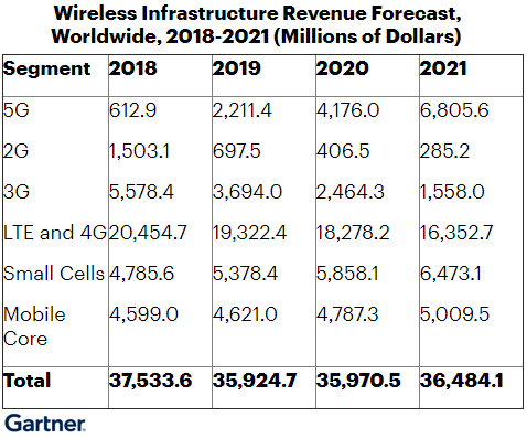 Gartner: глобальные инвестиции в 5G превысят $4,2 млрд в 2020 году