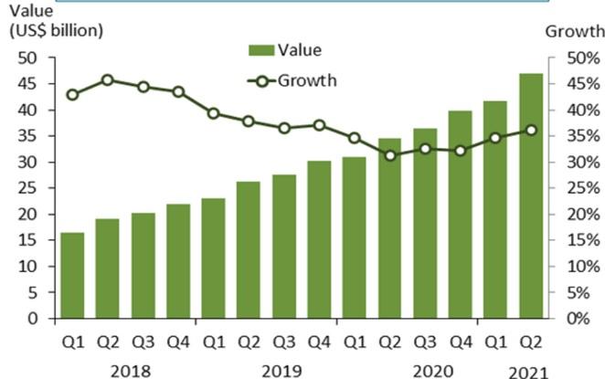Мировой рынок облачных услуг: стабильный мощный рост продолжается