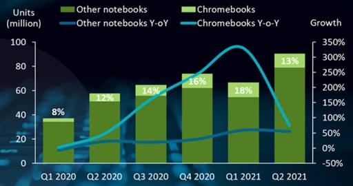 Рост глобальных поставок хромбуков по-прежнему впечатляет