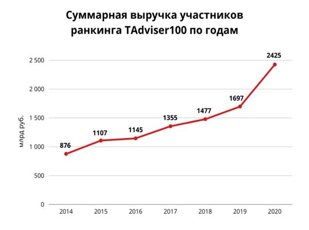 Крупнейшие ИТ-компании в России 2021