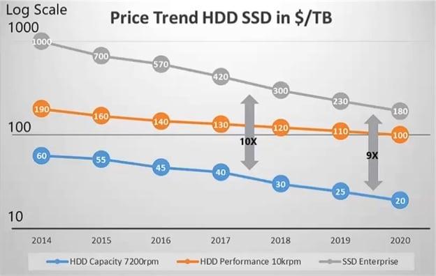 Ценовой разрыв между HDD и SSD сокращается, но медленно