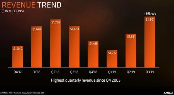 AMD показала крупнейшую квартальную выручку за последние 14 лет