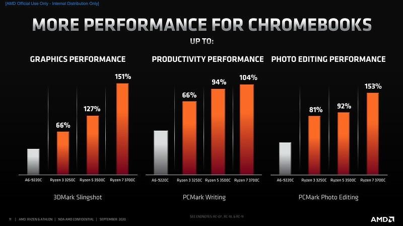 AMD представила пять мобильных чипов на 14- и 12-нанометровых процессах для ноутбуков под управлением Chrome OS