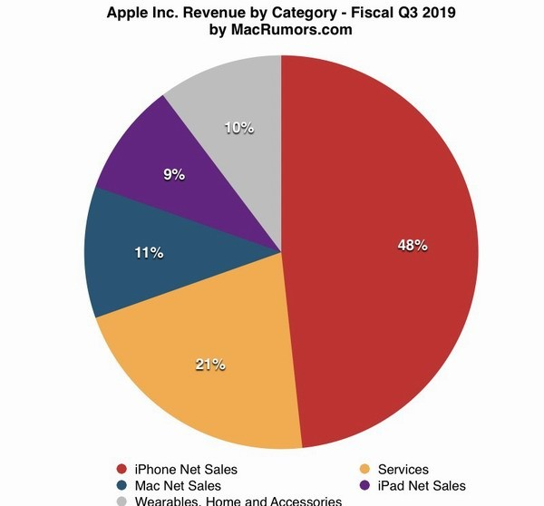 Apple отчиталась о провальных продажах iPhone и росте сервисов