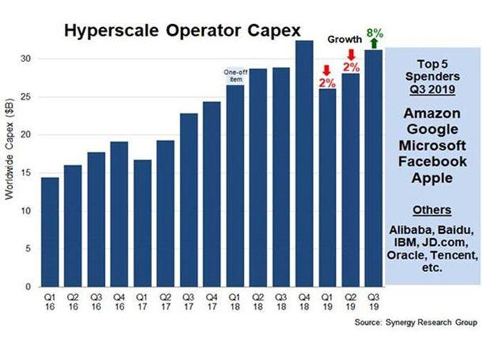 Расходы компаний на гипермасштабируемые ЦОДы вернулись в рост