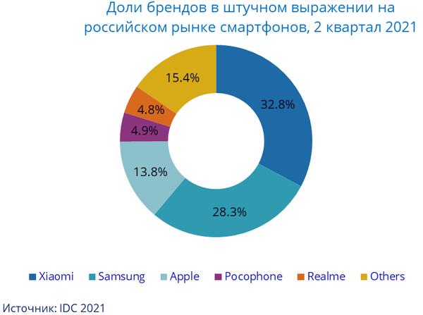 IDC: В лидеры российского рынка смартфонов вышла Xiaomi