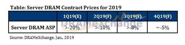 Прогноз: в 2019 цены на серверную память DRAM ждёт сильное падение