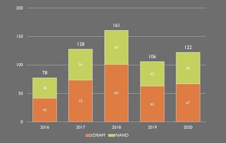 На рынках NAND и DRAM памяти наблюдается высокая волатильность