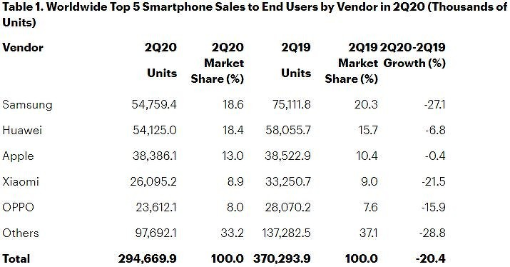 Gartner: на мировом рынке смартфонов сокрушительный обвал, но Samsung остается лидером