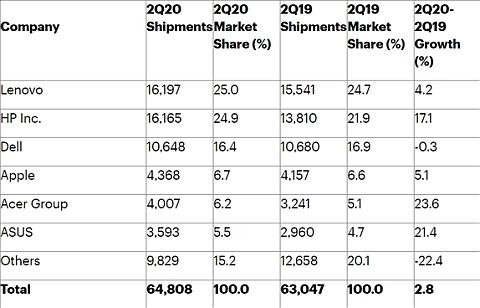 IDC и Gartner едины в оценке трендов рынка ПК, но разнятся в деталях