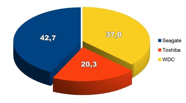 Мировой рынок HDD превращается в нишевый