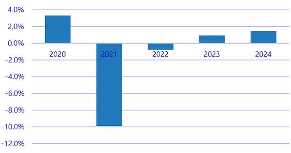 IDC: в 2020 году ожидается временный подъем продаж ПК и планшетов
