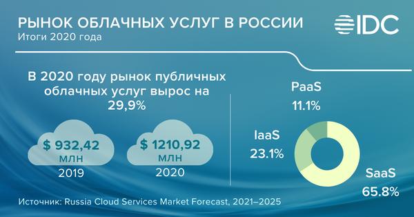 IDC: В 2020 году рынок публичных облачных сервисов в России вырос на 30%
