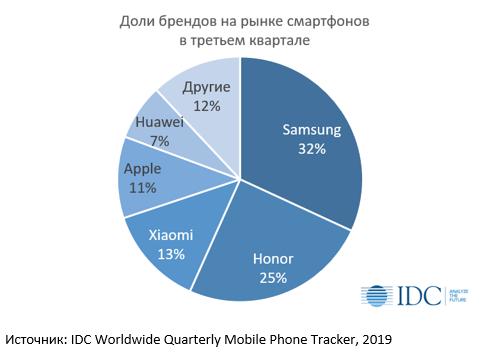 IDC Russia: Huawei обошла Samsung на сократившимся рынке смартфонов