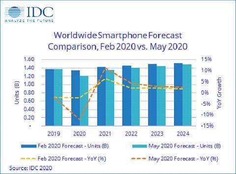 IDC ухудшает прогноз по мировому рынку смартфонов