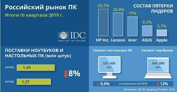 В России просел рынок ПК. В пятерке лидеров перестановки