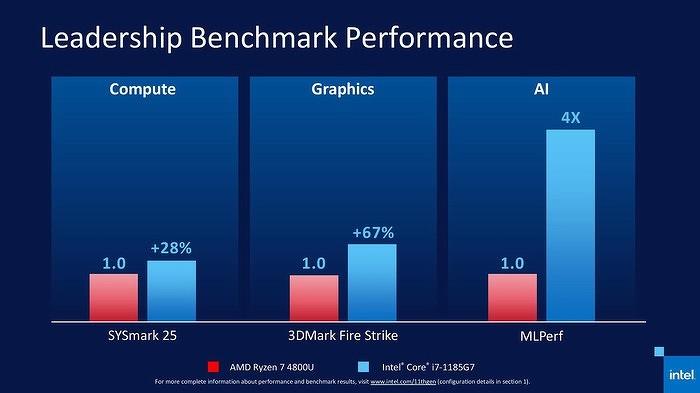Intel продемонстрировала новые процессоры Core 11